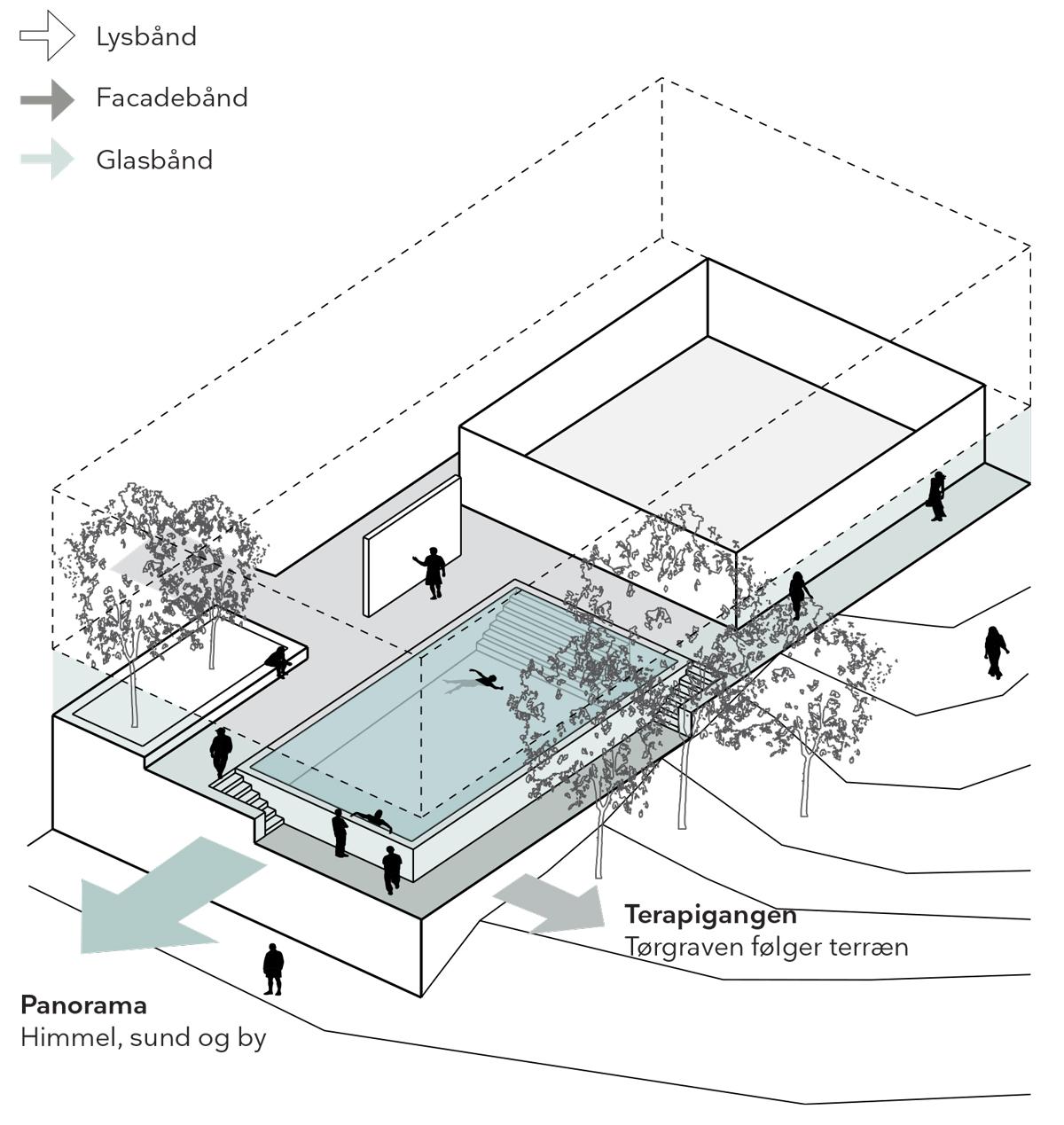 Gigthospitalet_Bassin_Diagram_1200